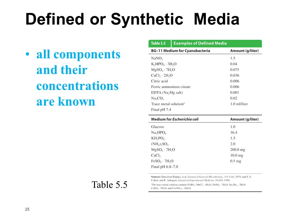 Defined or Synthetic Media