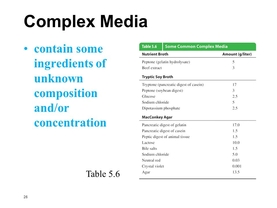 Complex Media contain some ingredients of unknown composition and/or concentration Table 5.6