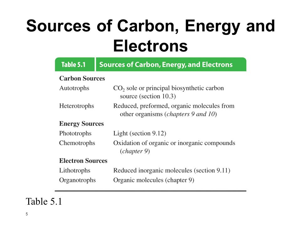 Sources of Carbon, Energy and Electrons
