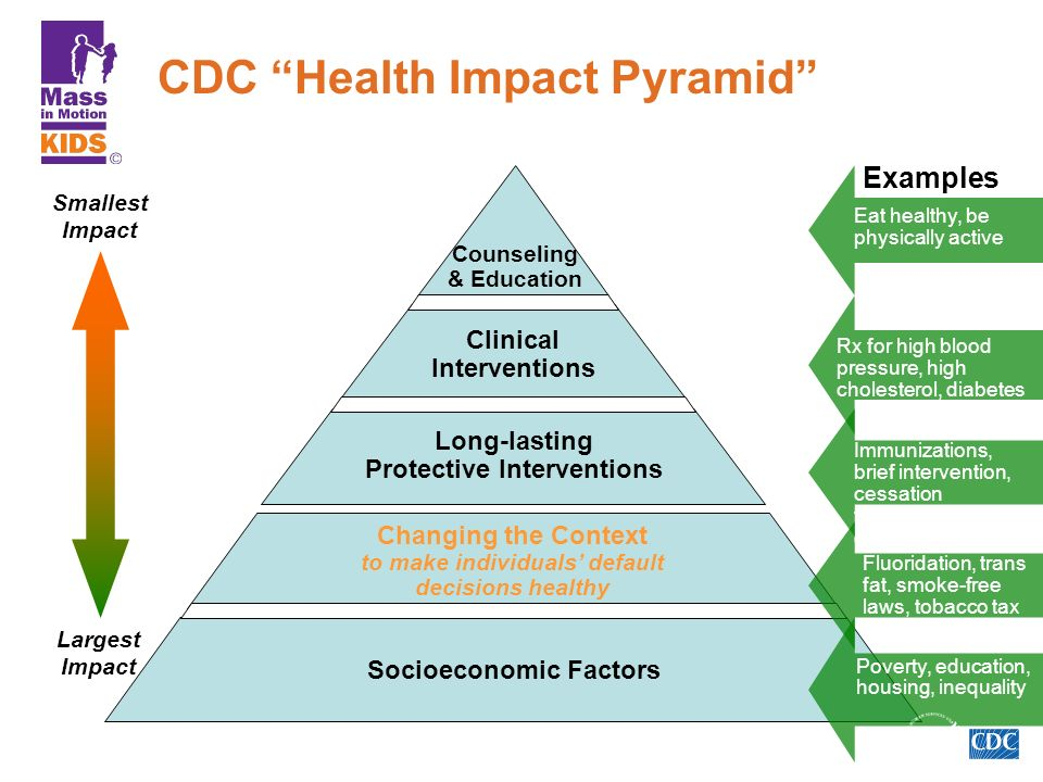 The National Center for Pyramid Model Innovations