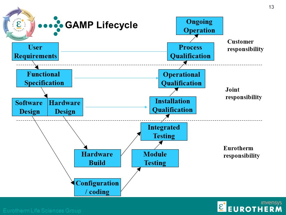 Introduction To Gamp4 Ppt Download