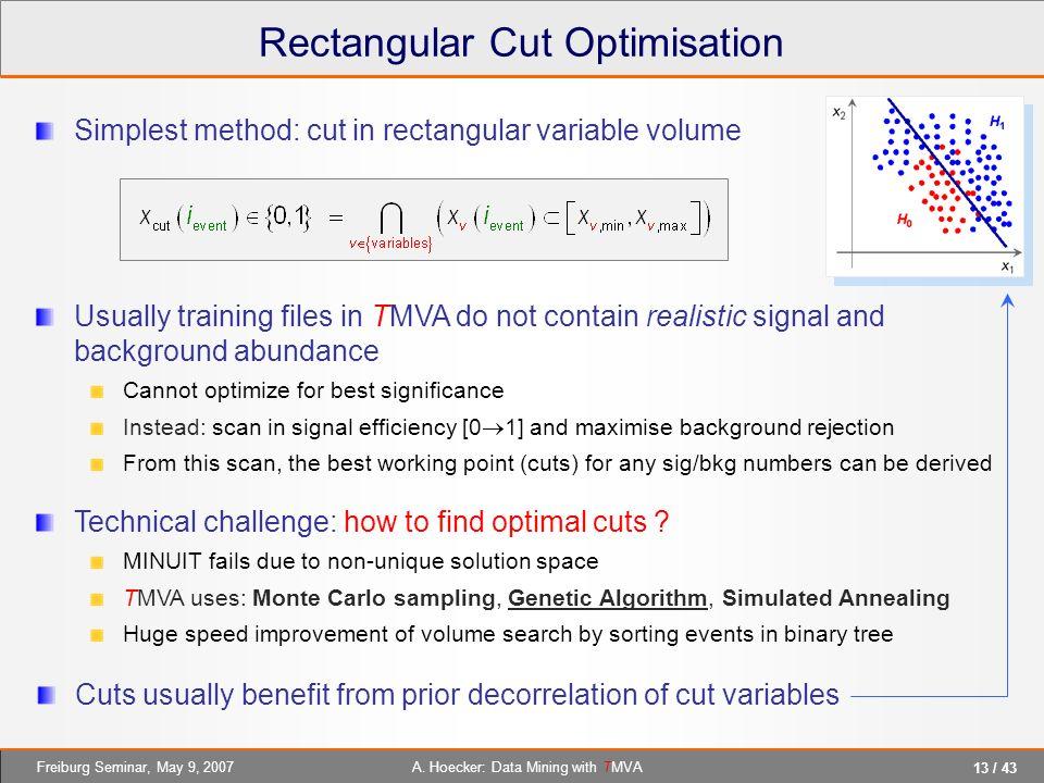 Rectangular Cut Optimisation