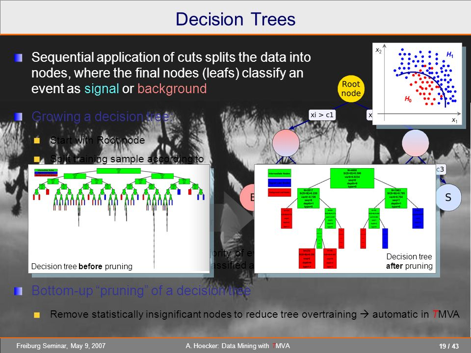 Decision Trees Sequential application of cuts splits the data into nodes, where the final nodes (leafs) classify an event as signal or background.