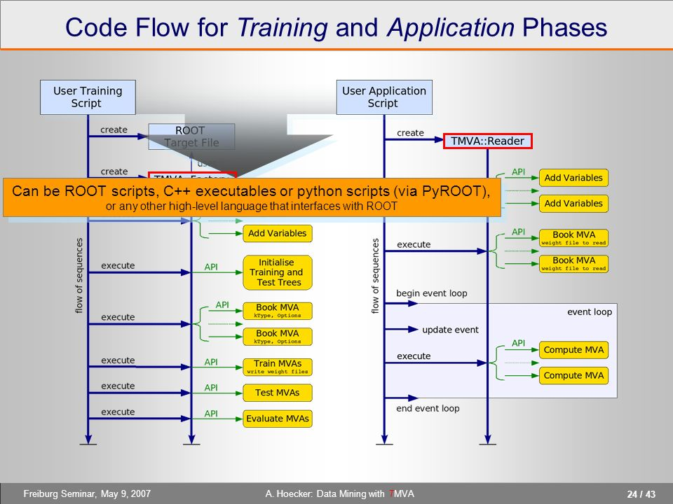 Code Flow for Training and Application Phases
