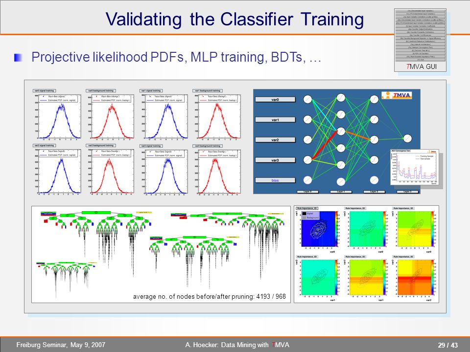 Validating the Classifier Training