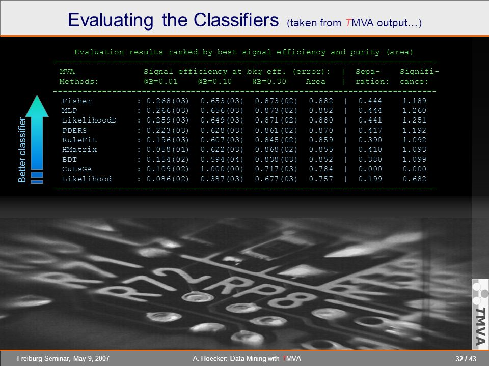 Evaluating the Classifiers (taken from TMVA output…)