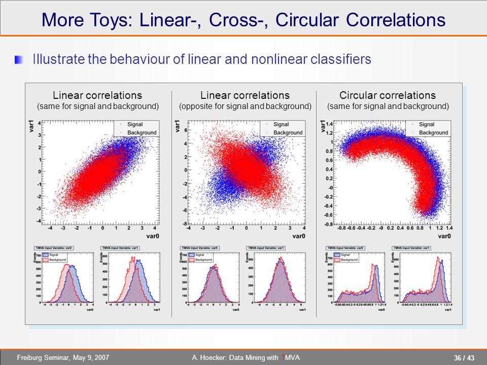 More Toys: Linear-, Cross-, Circular Correlations