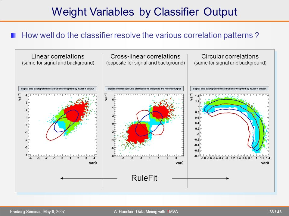 Weight Variables by Classifier Output