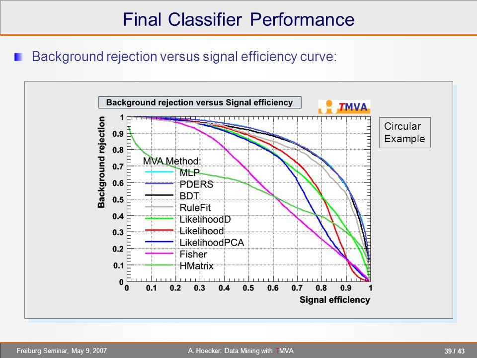 Final Classifier Performance
