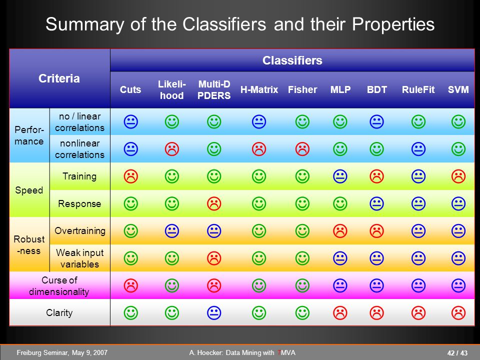 Summary of the Classifiers and their Properties