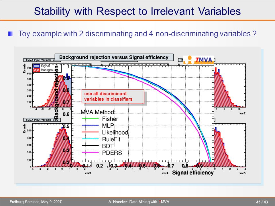 Stability with Respect to Irrelevant Variables