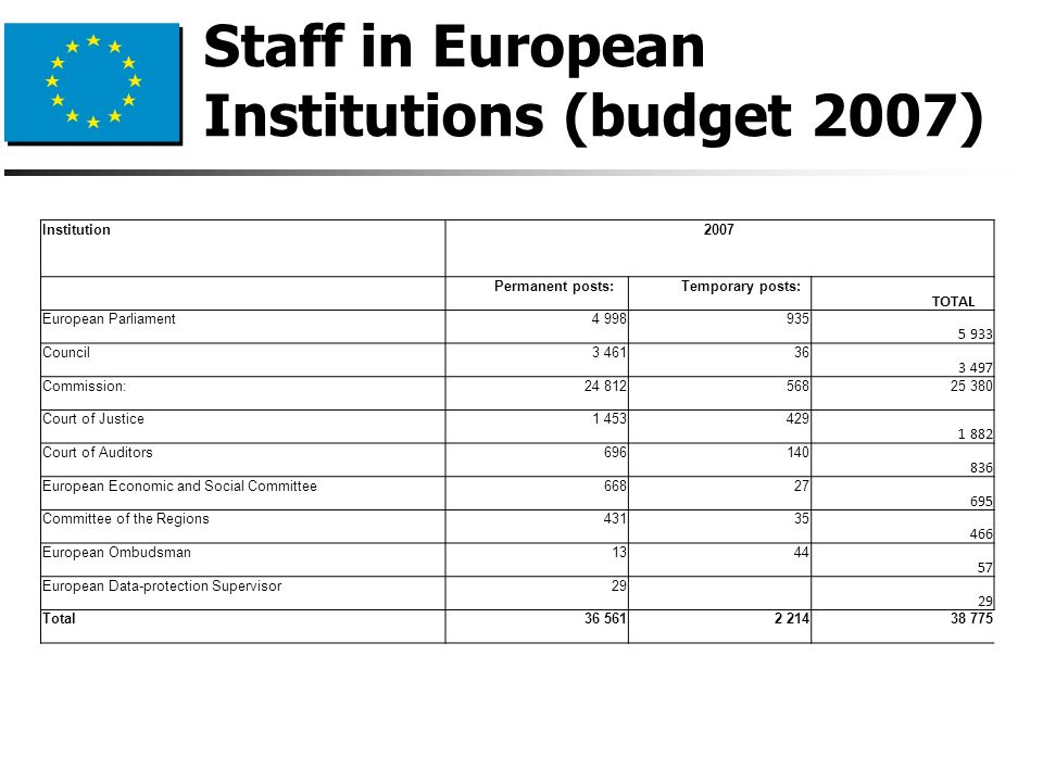 Welcome ppt download - European personnel selection office epso ...