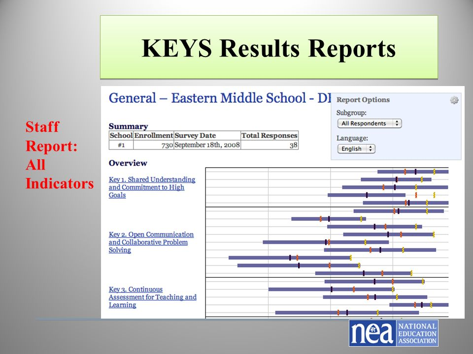 The Nea Keys 2.0: A Strategy For Union-Led Transformation - Ppt
