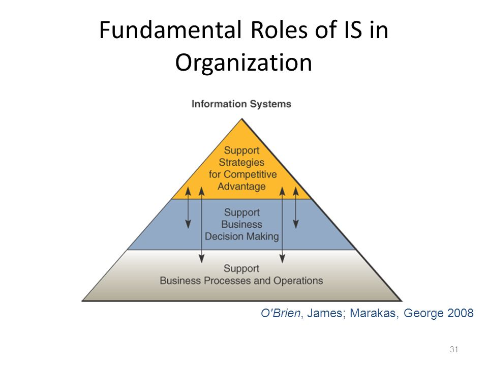 Fundamental Roles of IS in Organization