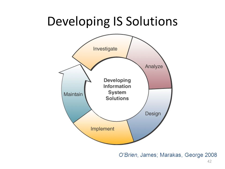 Developing IS Solutions