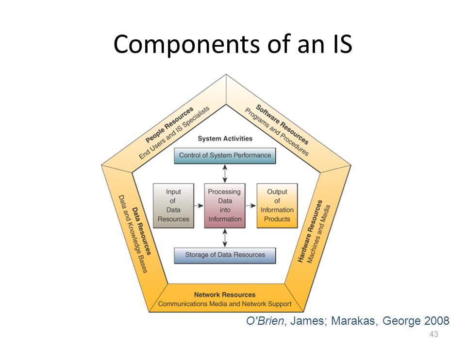 Components of an IS O Brien, James; Marakas, George 2008