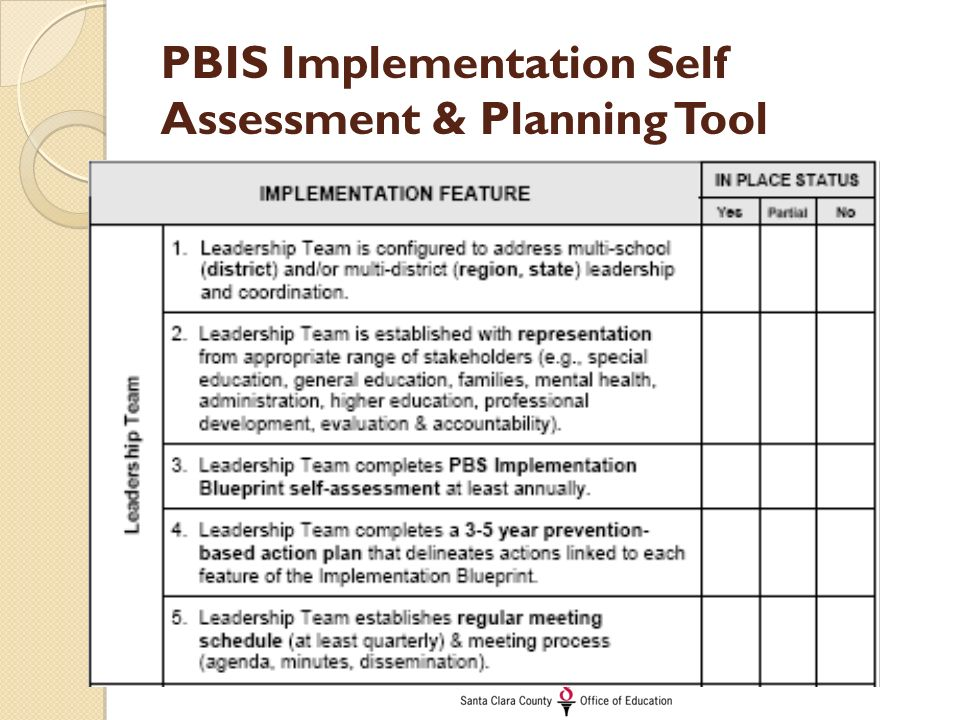 District Planning  Leadership Implementation Of SwPbis  Ppt