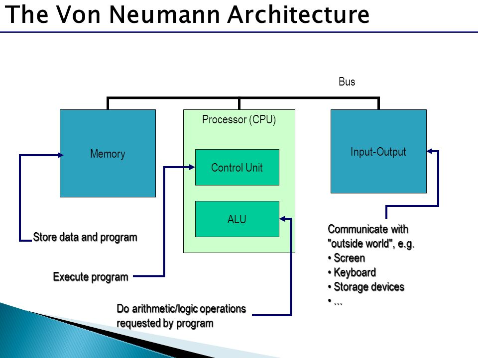 Diagram of von neumann model images how to guide and for Architecture von neumann