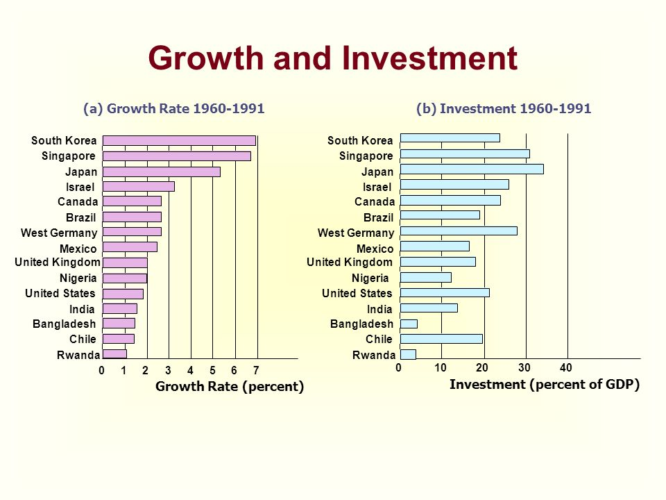 Growth and Investment (a) Growth Rate