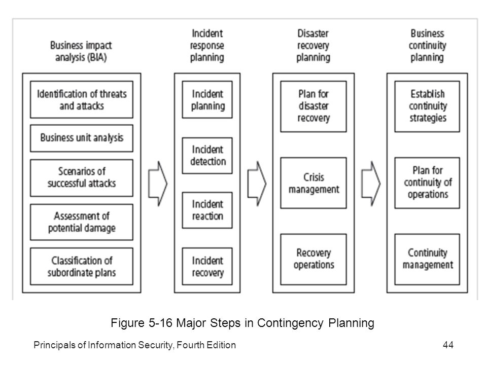information security contingency planing guideline