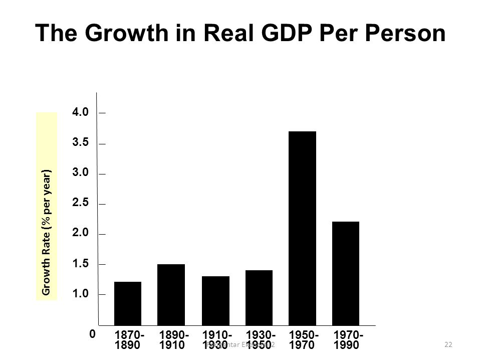 The Growth in Real GDP Per Person