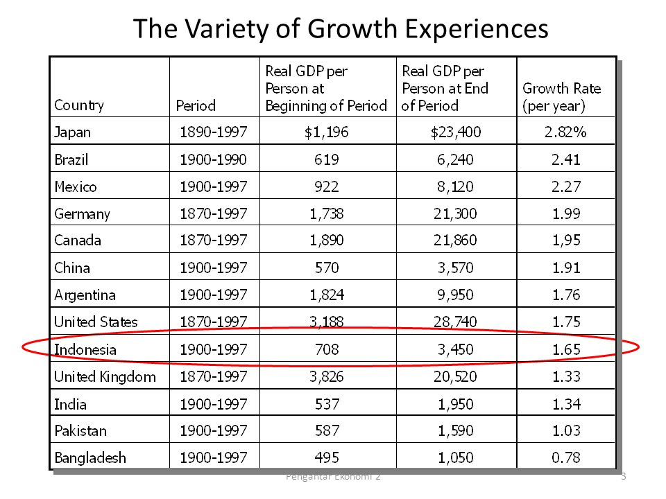 The Variety of Growth Experiences