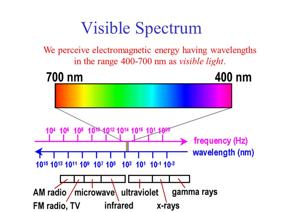 3 Visible Spectrum We Perceive Electromagnetic Energy