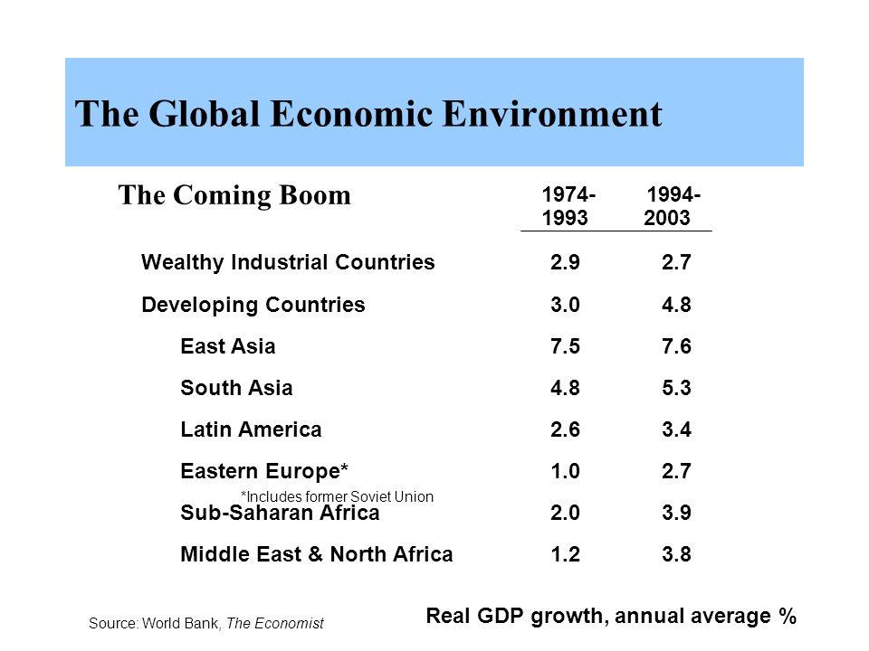global economic environments