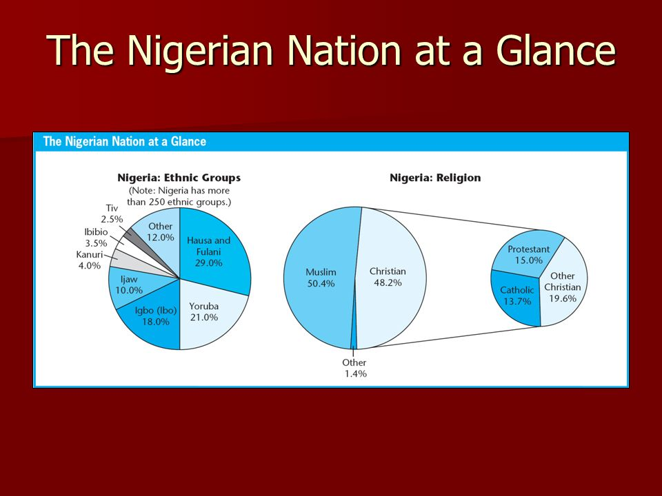 The Nigerian Nation at a Glance
