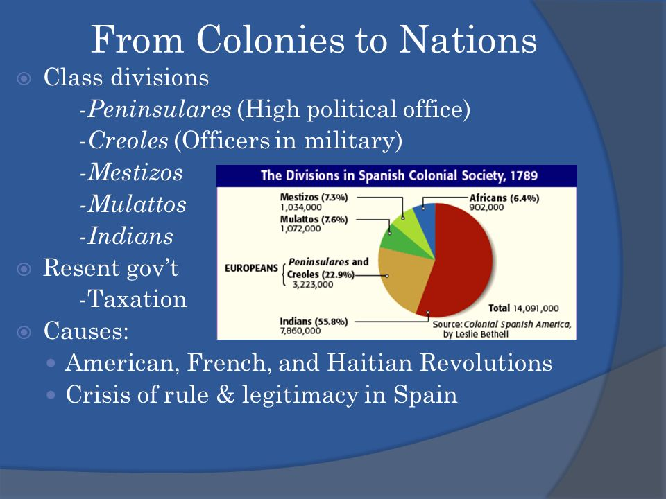 the political effects of independence on the creole class in venezuela Visionary radicals such as simon bolivar and francisco de miranda led venezuela in a 15-year revolution for independence from spain.