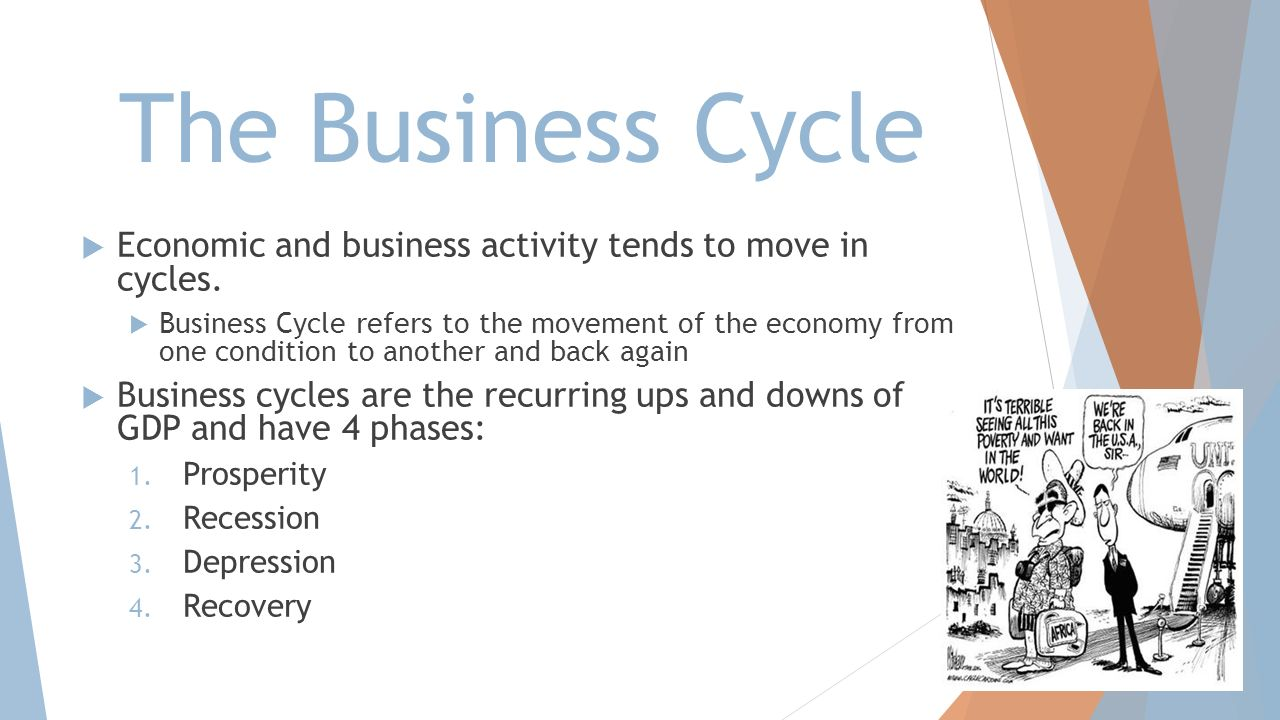 The Business Cycle Economic and business activity tends to move in cycles.