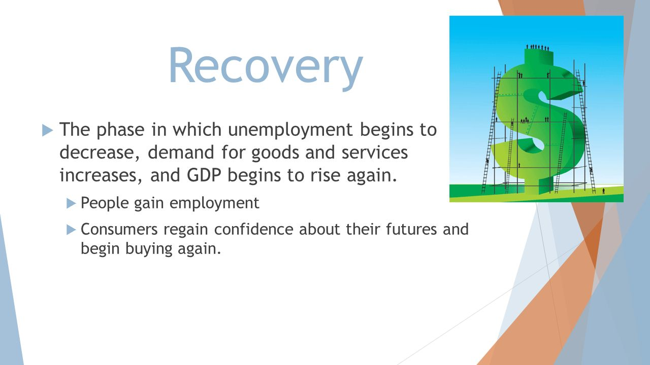 Recovery The phase in which unemployment begins to decrease, demand for goods and services increases, and GDP begins to rise again.