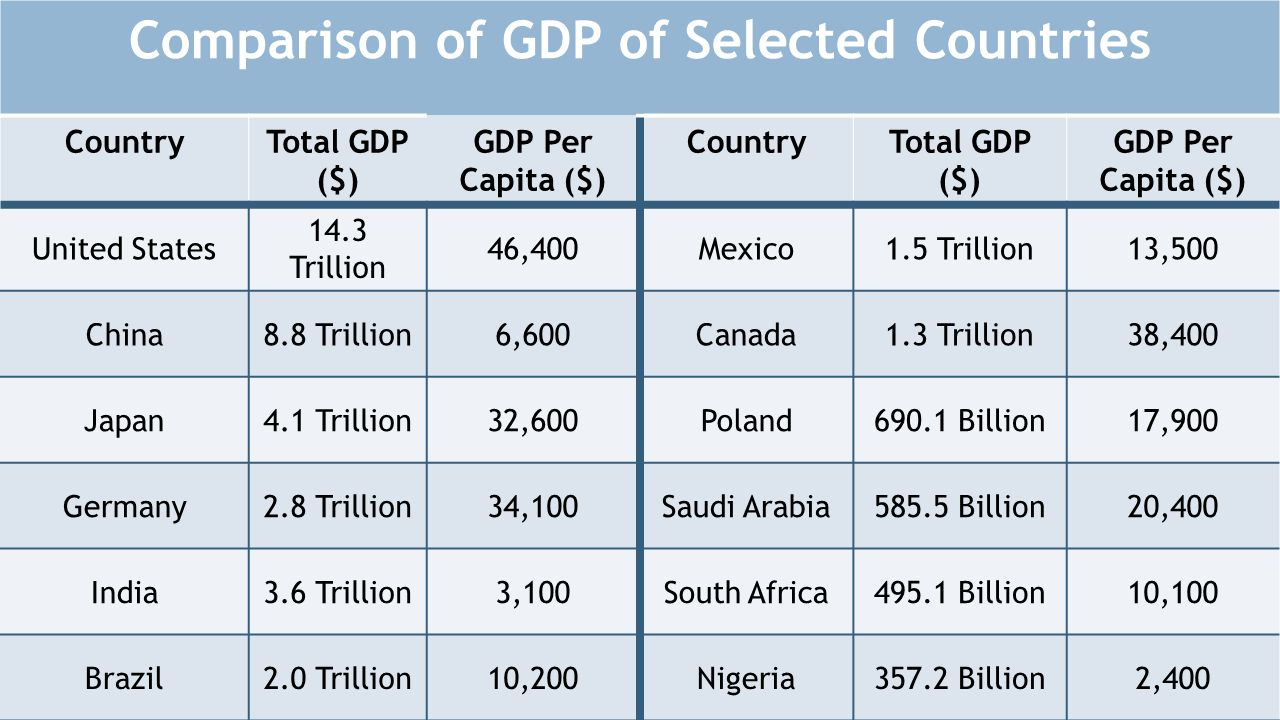 Comparison of GDP of Selected Countries