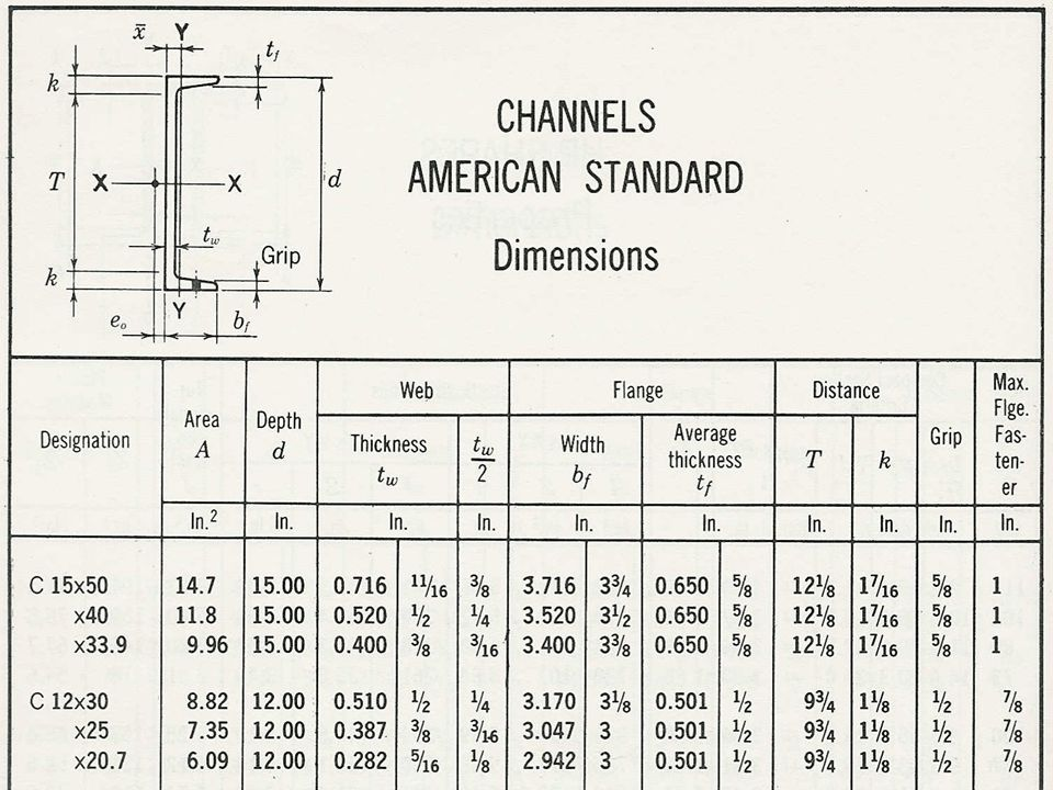 American Standard Aluminum Channel Section Properties