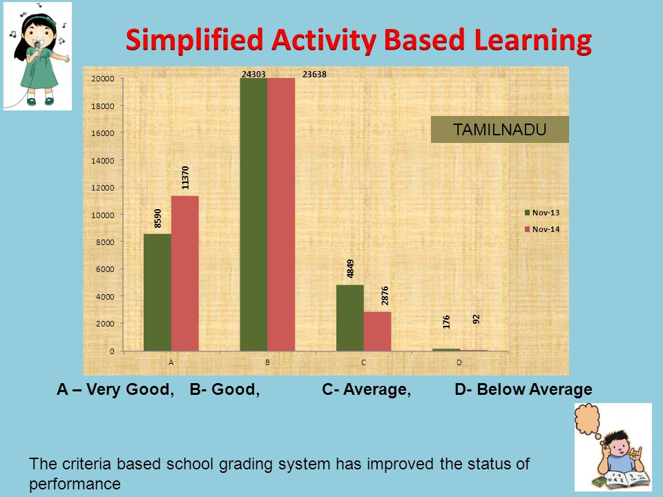 Simplified Activity Based Learning