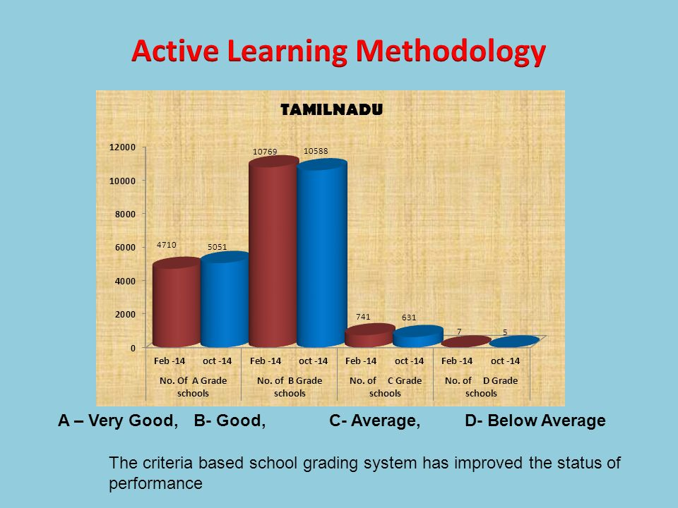 Active Learning Methodology