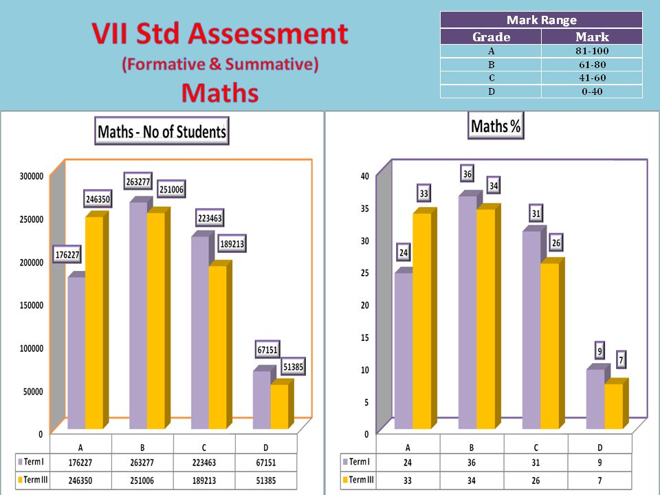 VII Std Assessment (Formative & Summative) Maths