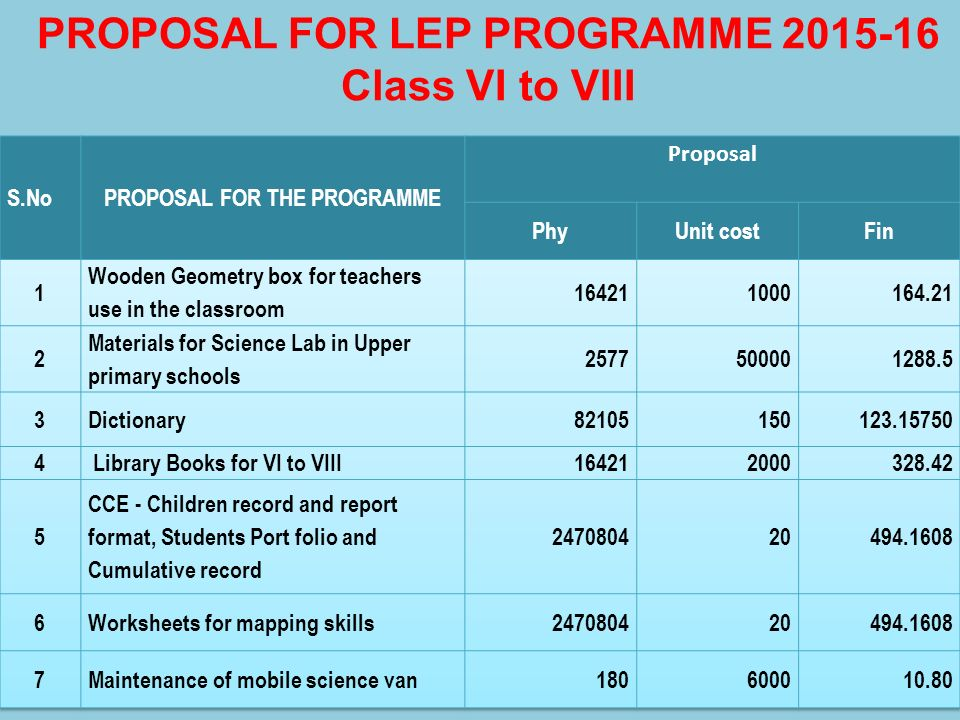 PROPOSAL FOR LEP PROGRAMME 2015-16 Class VI to VIII