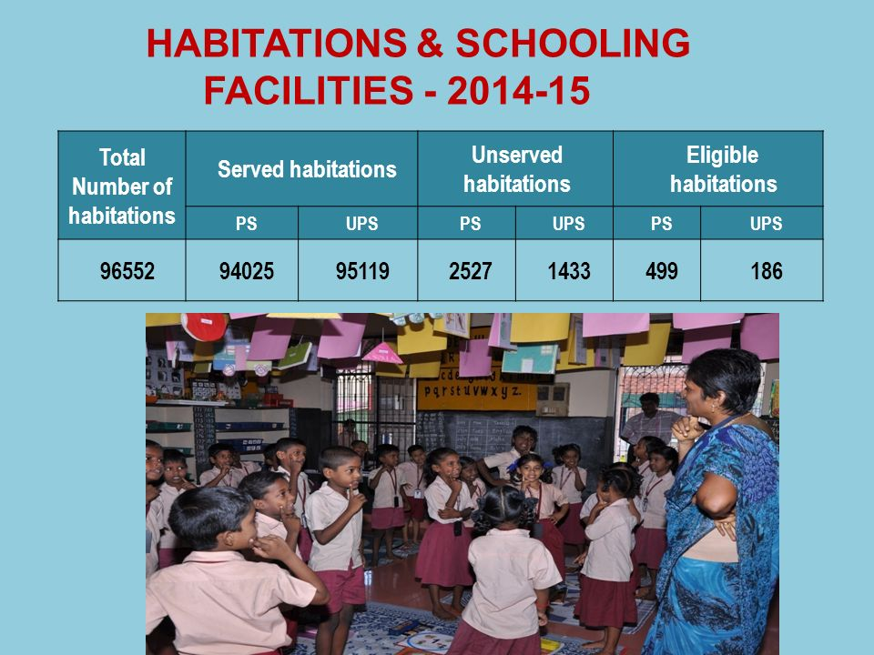 HABITATIONS & SCHOOLING FACILITIES - 2014-15