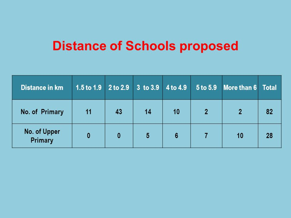 Distance of Schools proposed