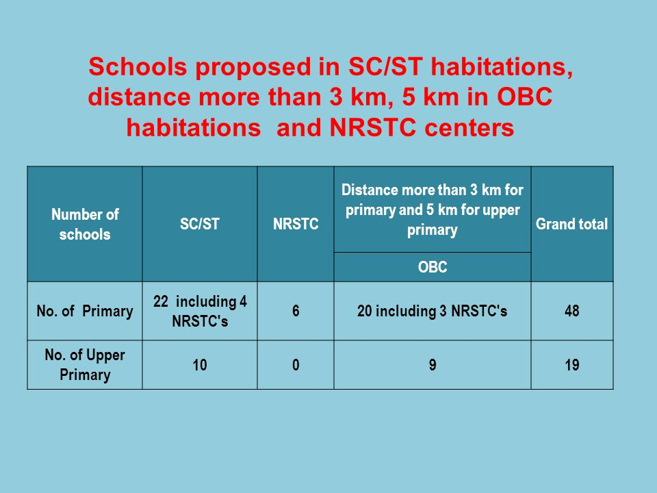 Distance more than 3 km for primary and 5 km for upper primary