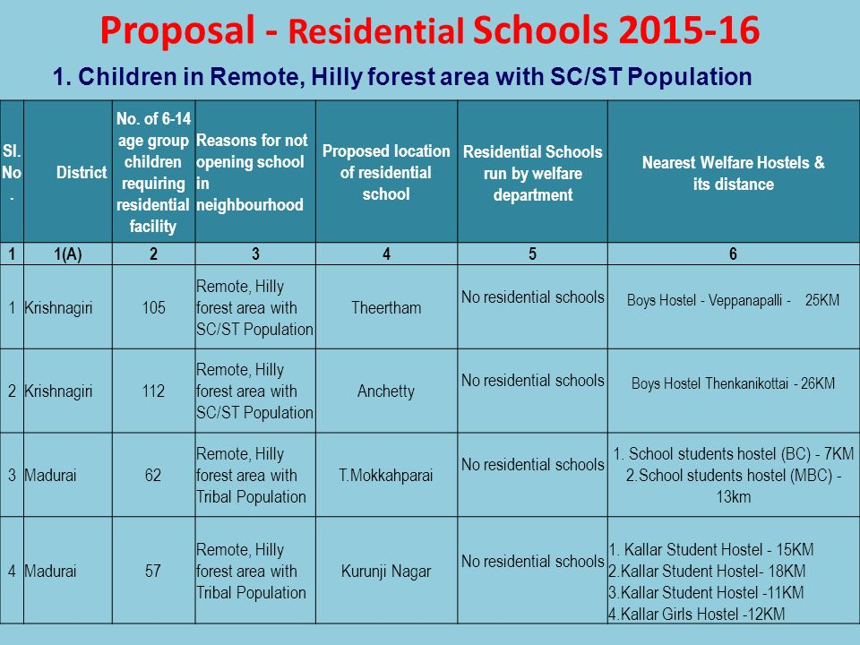 Proposal - Residential Schools 2015-16