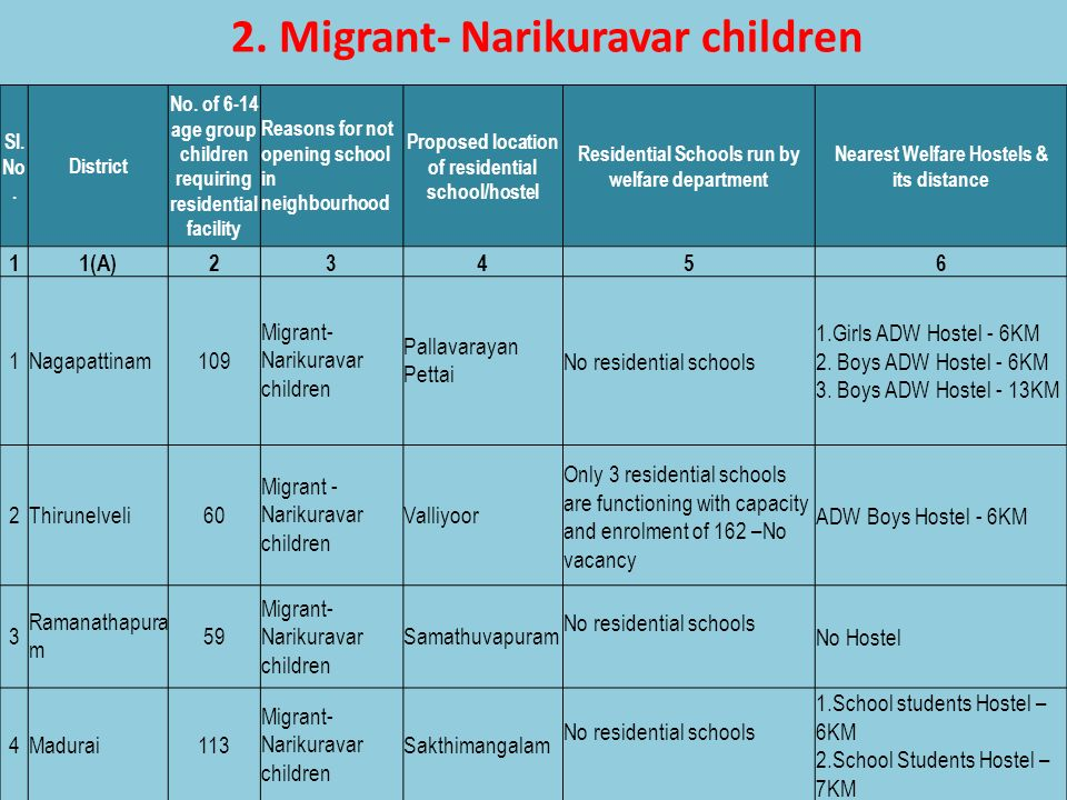 2. Migrant- Narikuravar children