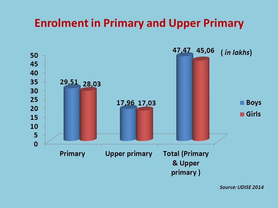 Enrolment in Primary and Upper Primary