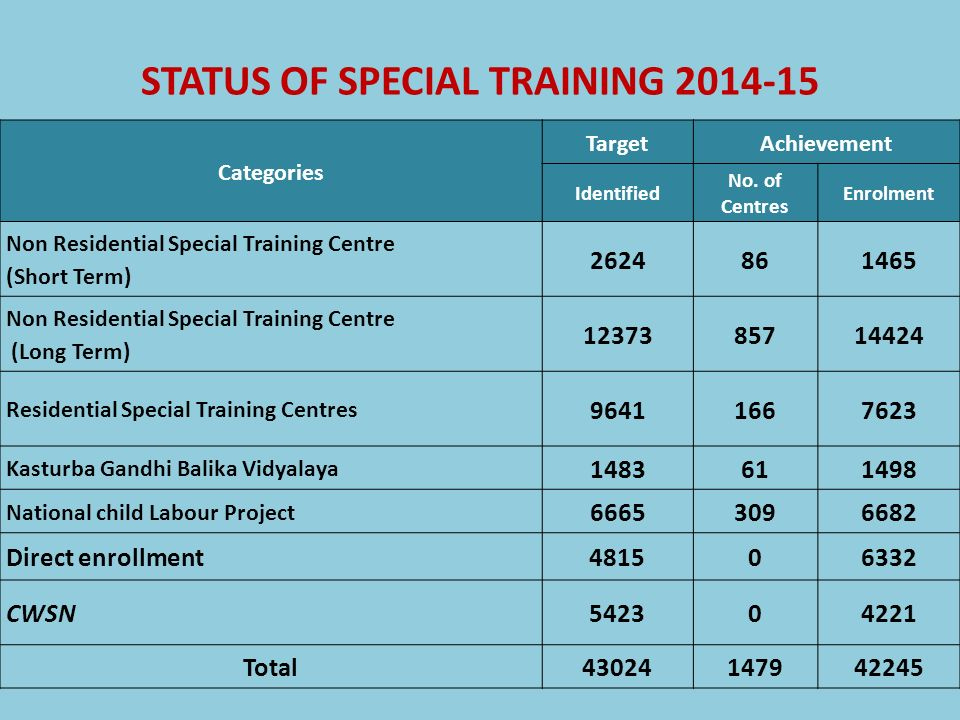 STATUS OF SPECIAL TRAINING 2014-15