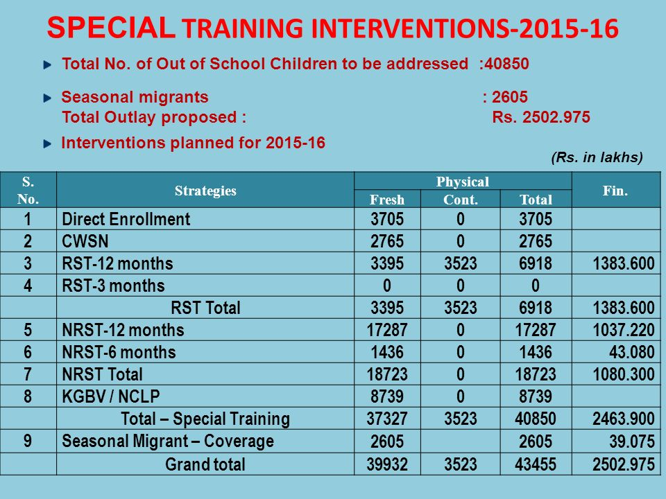 SPECIAL TRAINING INTERVENTIONS-2015-16
