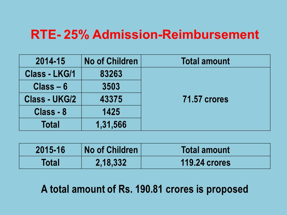 RTE- 25% Admission-Reimbursement