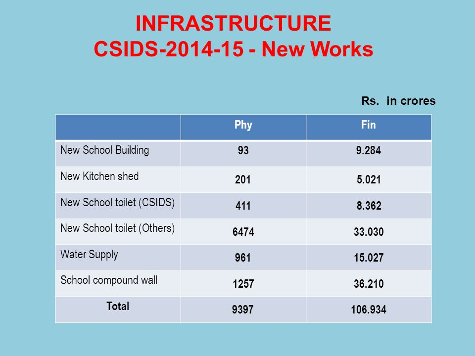 INFRASTRUCTURE CSIDS-2014-15 - New Works