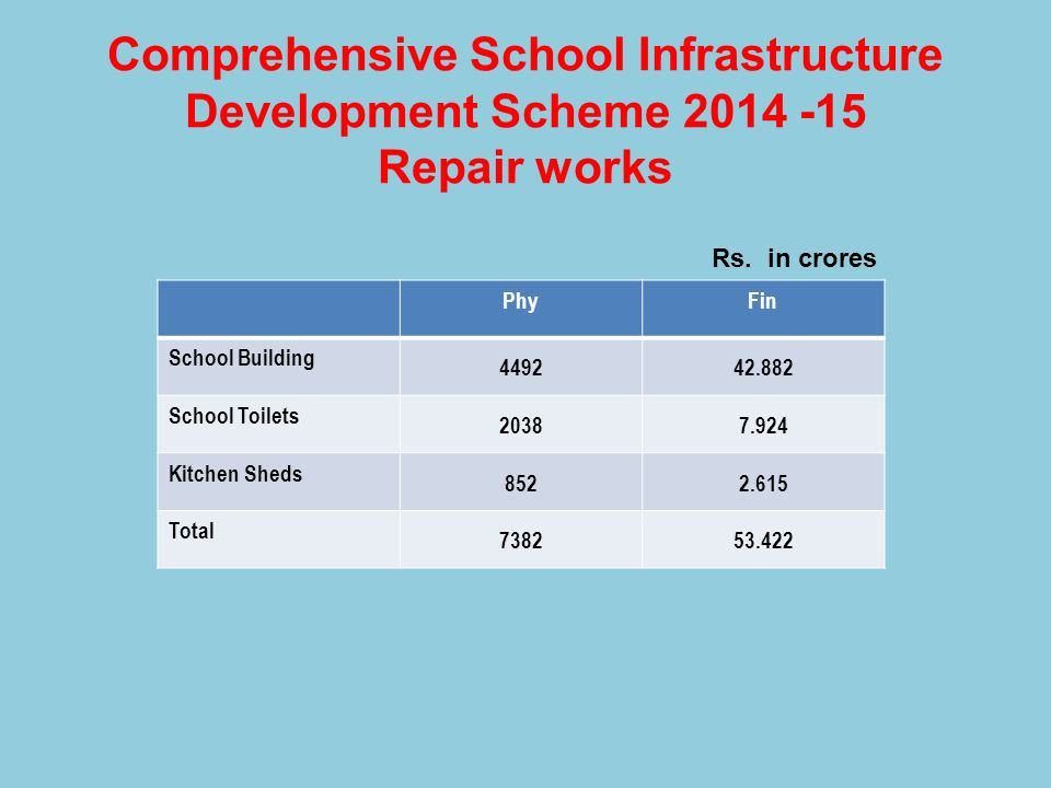 Comprehensive School Infrastructure Development Scheme 2014 -15 Repair works