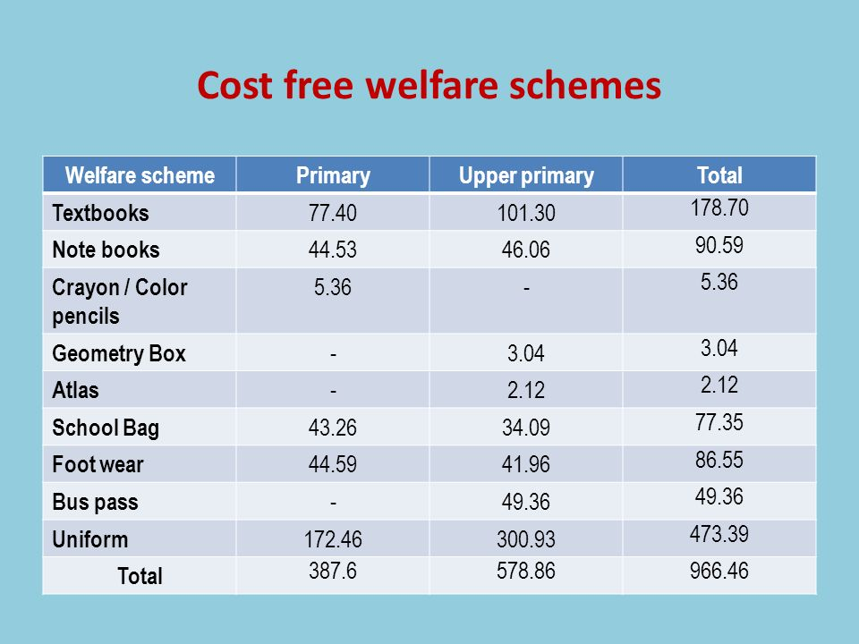 Cost free welfare schemes